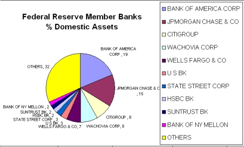 Who Actually Owns the Fed and Why That Must End