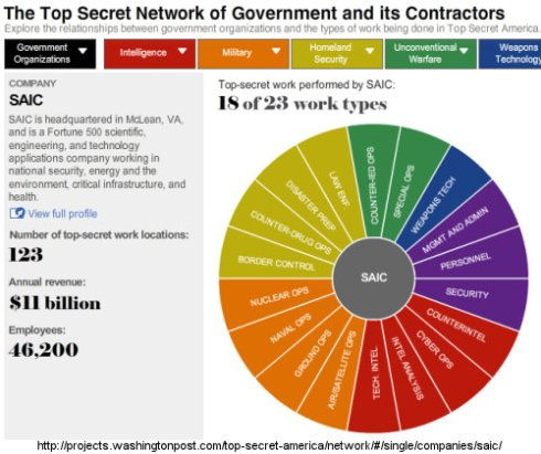 SAIC Banks Billions from Top Secret America, Millions to Put DHS in an Asylum
