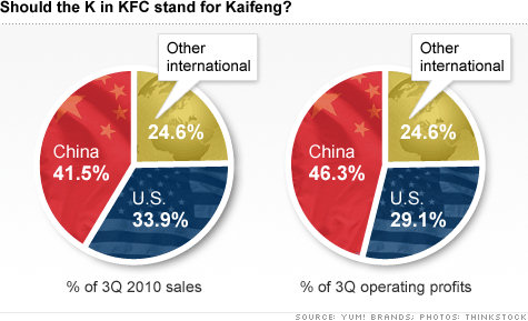 YUM! Brands: KFC, Pizza Hut, Taco Bell & Food Stamps for Unsafe Foods